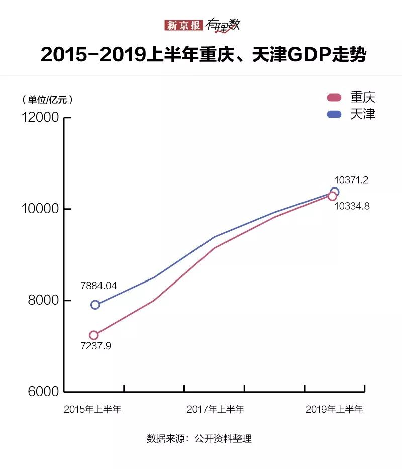 台湾gdp排名2019_2018年各省GDP排行汇总,2019年GDP目标出炉