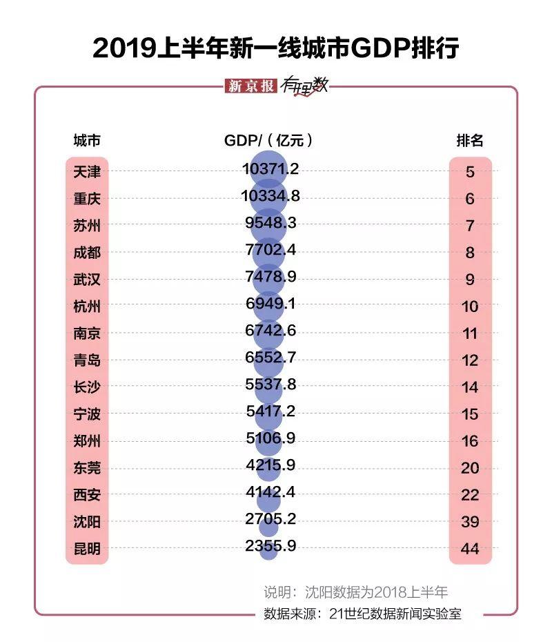 2019城市gdp排行_最新城市GDP排行 谁强势反弹,谁不及预期,谁异军突起