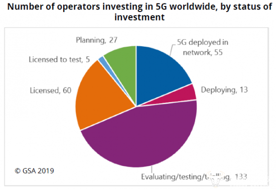 独家:全球5G统计出炉  98个国度293家运营商正积极5G实验