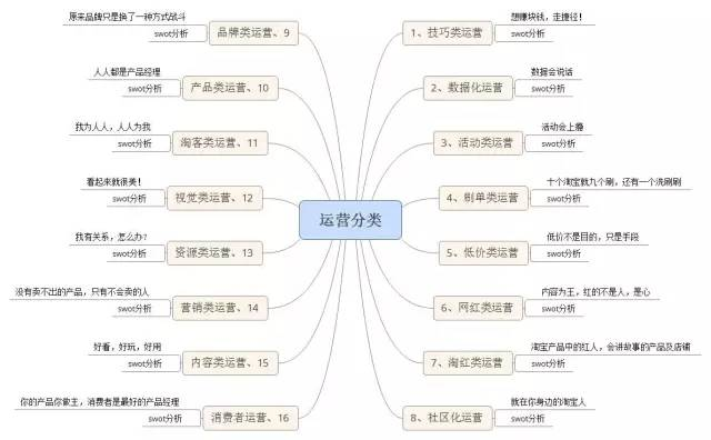 电商运营职场规划丨细分16种电商运营人才你想成为哪一种?
