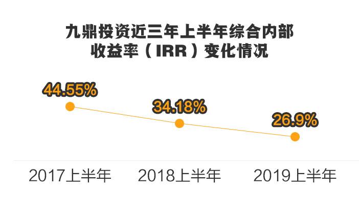 """PE巨星""九鼎投资的黯淡:IPO持续""颗粒无收"""