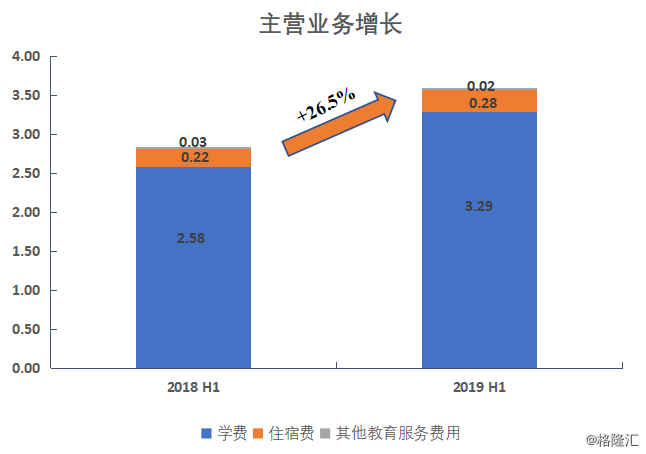 原创            中国科培(01890.HK):内生增长强劲,未来并购扩张可期