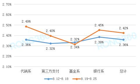 货基平均收益率单周小幅走高 收益率或将继续小幅上行