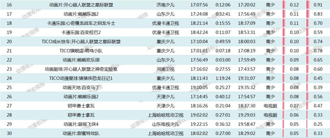 【8月23日榜单】:《天眼归来》攀升至榜首;《百变校巴