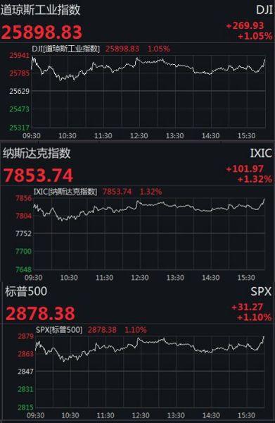 美国三大股指涨逾1% 道指涨近270点,科技股普涨