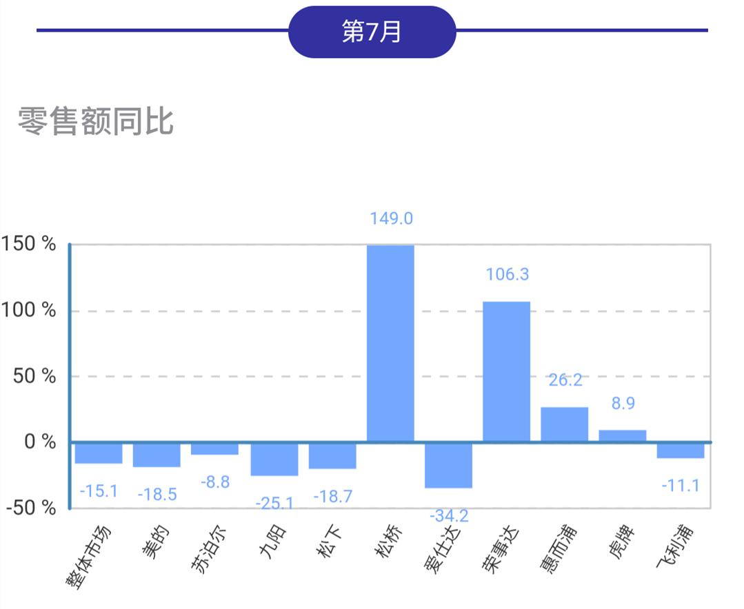 7月电饭煲线下市场再下行,松桥荣事达保持增势