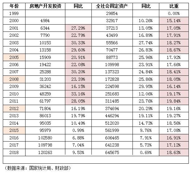 中国楼市占gdp多少_IMF 中国经济增长前景不乐观应加快改革