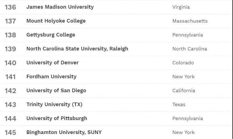 2019美国福布斯排行榜_福布斯2019年美国最佳大学排行榜发布 美国 超级五