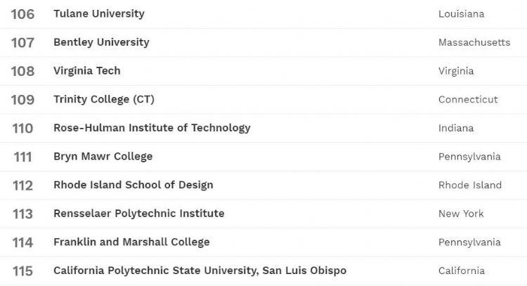 2019年的福布斯排行榜_福布斯2019最具价值大学排行榜出炉,第一名你绝对