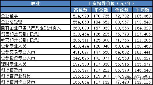 人均薪酬最高_薪酬体系图片