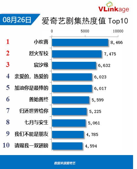 2019中国达人排行榜_Vlinkage榜单 8月14日网播数据及艺人新媒体指数