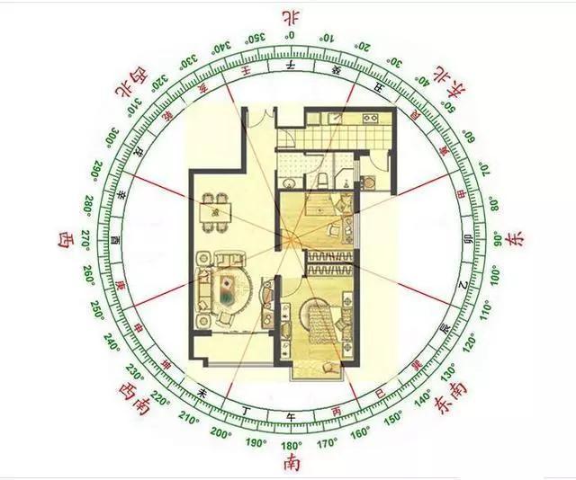 房子什么朝向好?如何选择合适自己的楼层?