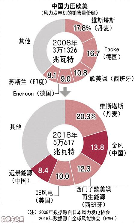 """""""几十名中国员工监控的1亿千瓦设施,相当于整个日本"""""""