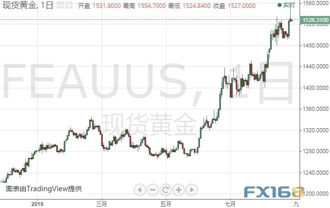 小心!特朗普不愿看到的一幕又出现 黄金、美元指数、欧元和英镑技术前景分析