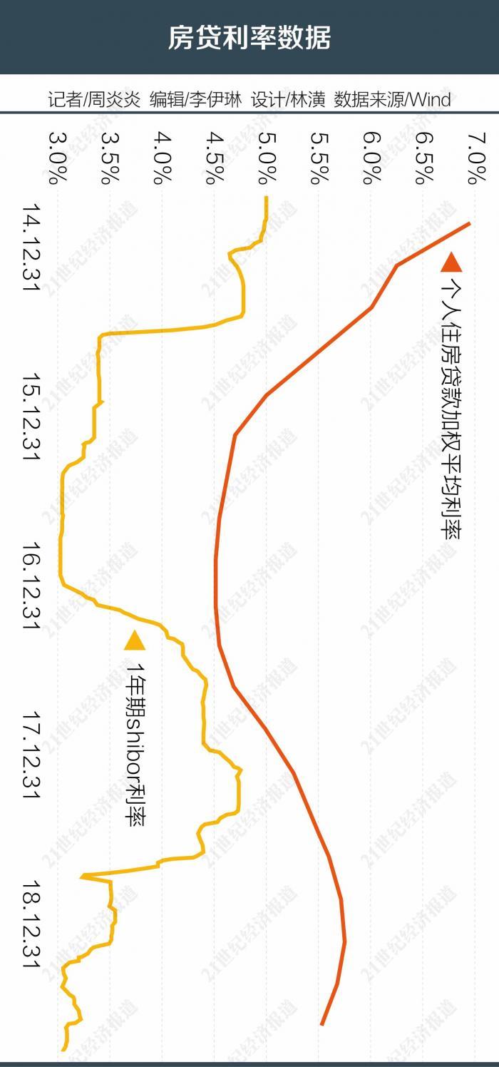 """<b>房贷利率换""""锚""""定价模型重塑 银行行长们:短期内下调没可能</b>"""