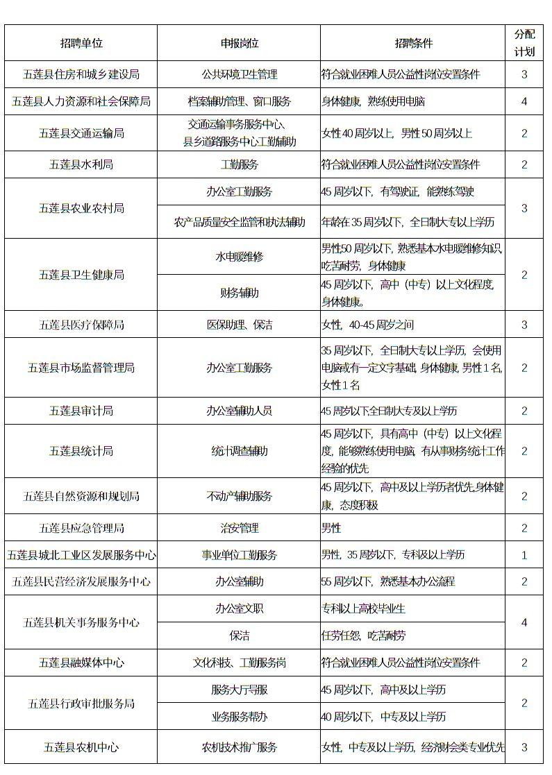 五莲县人口多少_定了 今年五莲县高中共招收3000人 这些同学降低160分即可录取