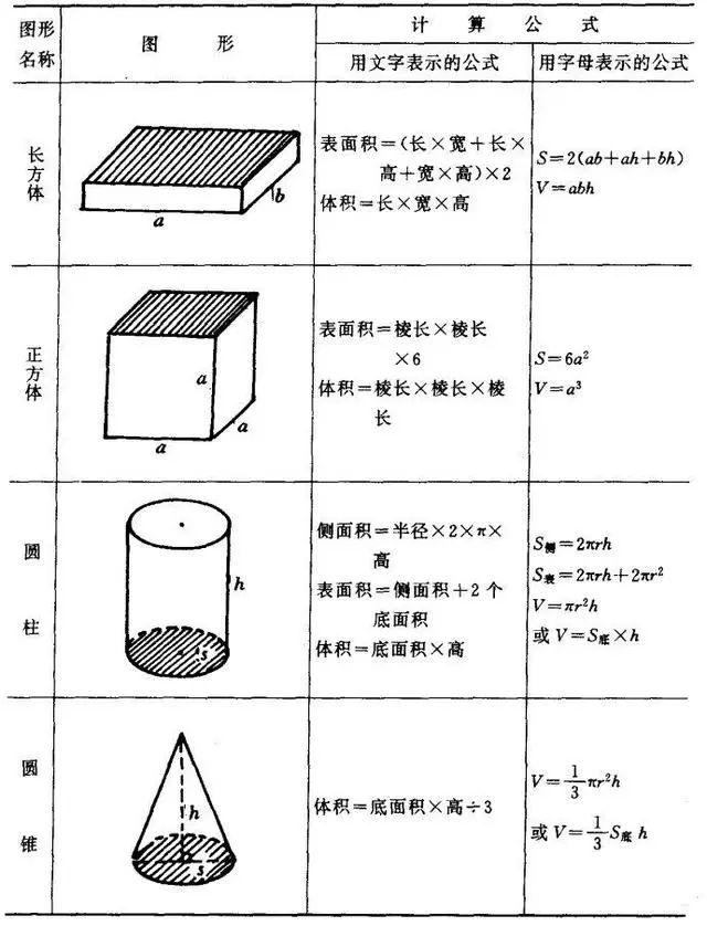 长方形的侧面积公式_(图文版)小学数学图形的周长、面积、体积公式_圆柱