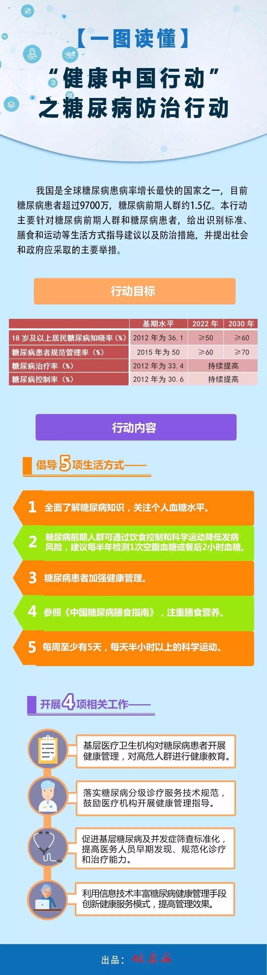 """【健康中国行动】对糖尿病说""""不""""!"""
