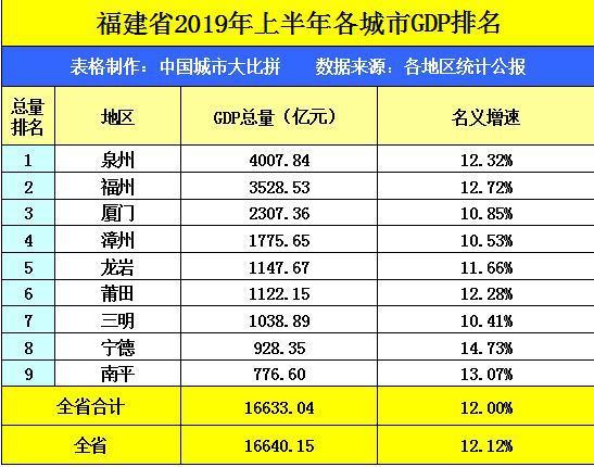 今年漳州gdp_福建九地市GDP最新排名出炉 漳州排名在