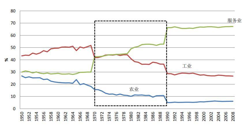巴西人均gdp怎么_中国人均GDP从落后巴西十倍到反超,我们做对了什么
