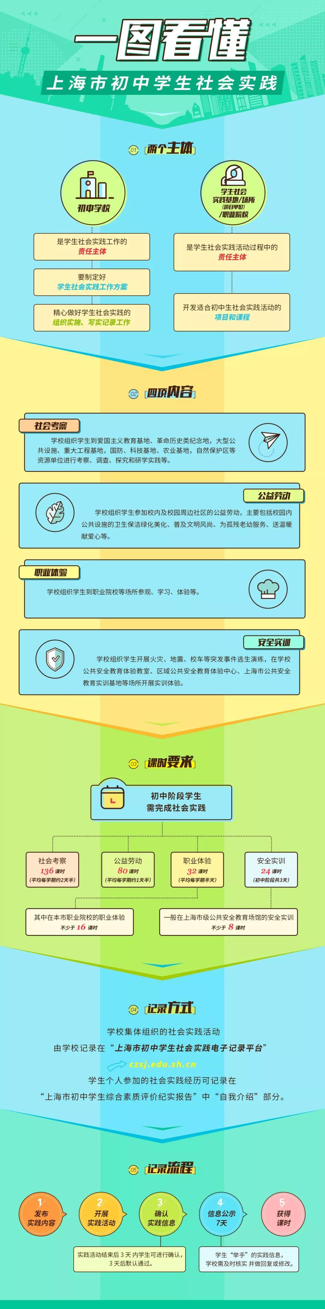注意!沪初中学生社会实践管理办法9月1日起施行!来看图解与答疑