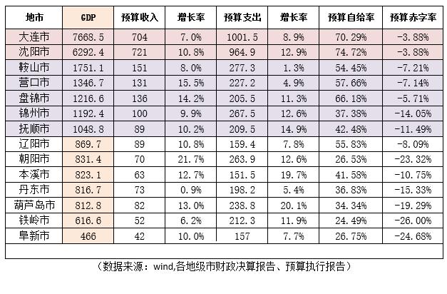 锦州gdp辽宁第几_辽宁锦州的2019上半年GDP出炉,省内可排名多少