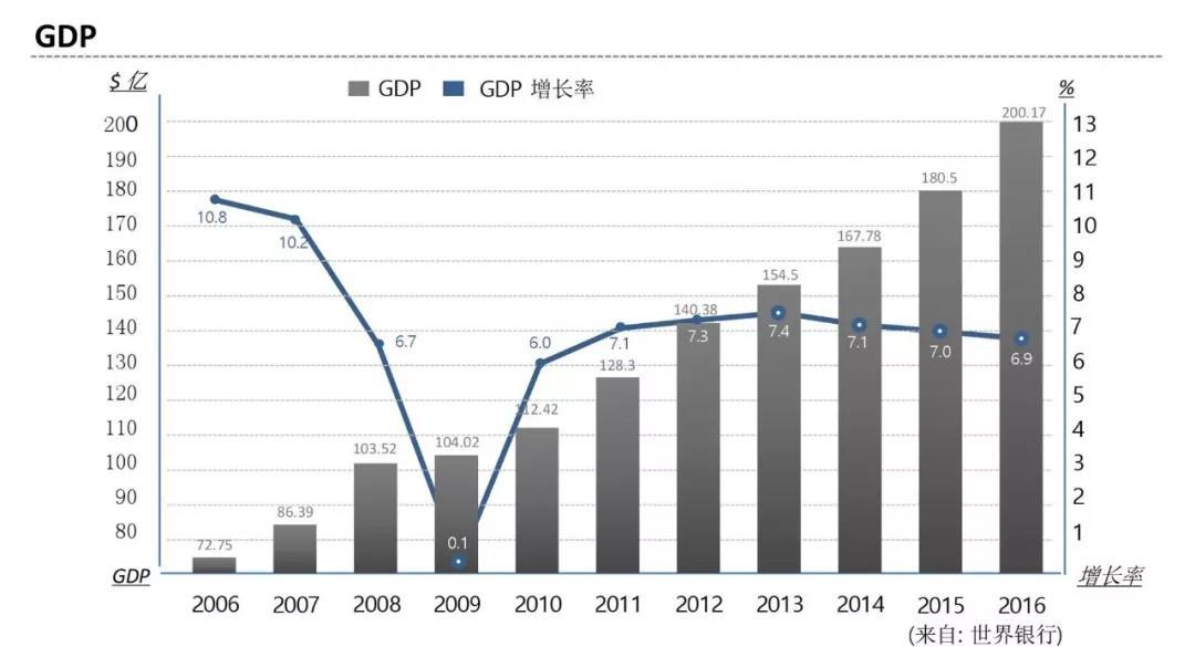 柬埔寨2020gdp增长_金边房价涨幅高达16.7 ,排名 一带一路 沿线十国之首
