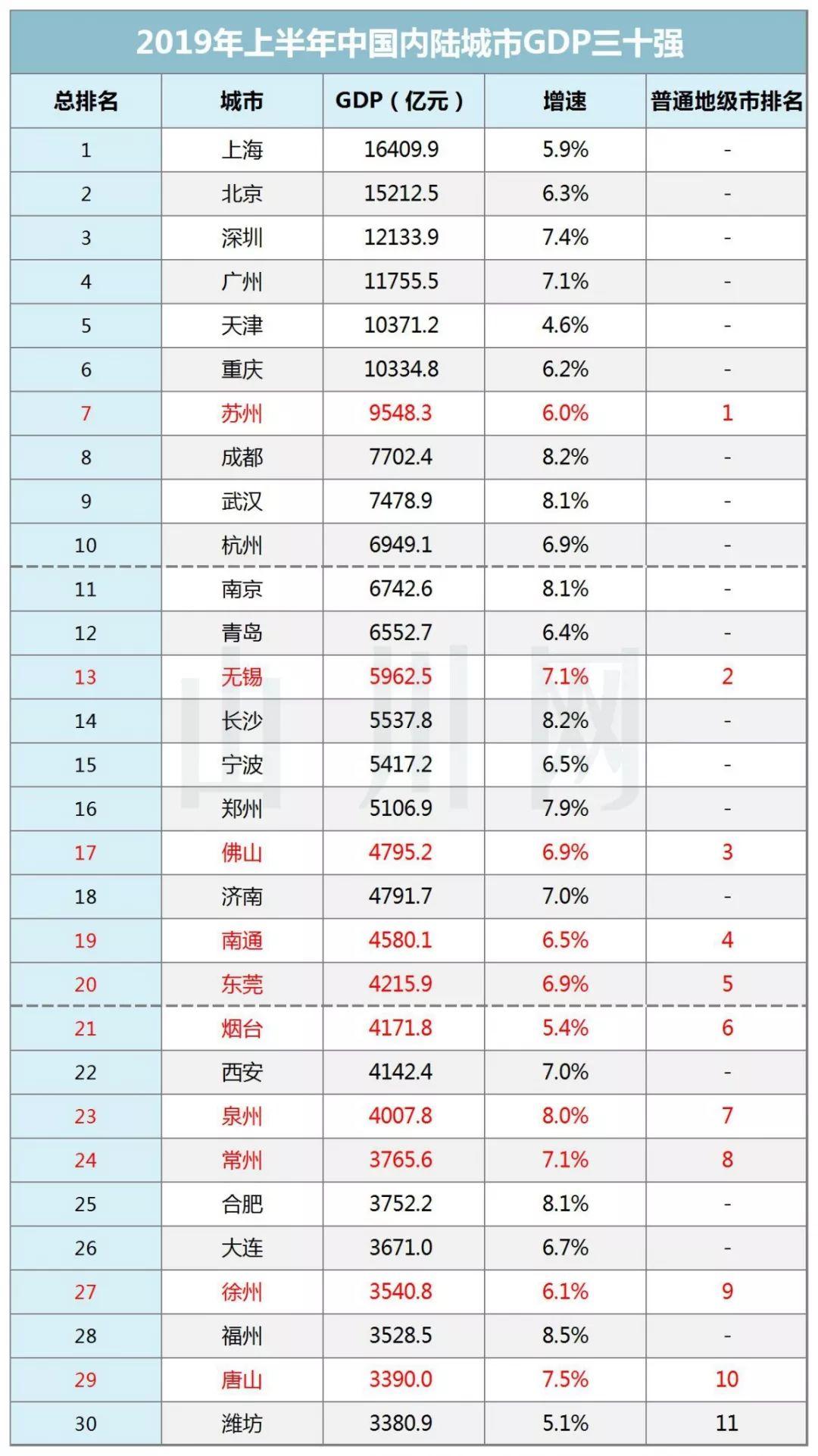 河北省各城市2021年gdp_河北省的2019年前三季度各城市GDP出炉,唐山排名如何
