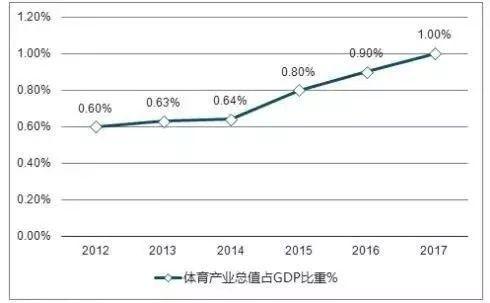 美国的体育运动占多少gdp_全球体育产业的年增长速度是多少