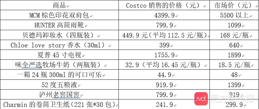 外资零售寒潮袭来,Costco热效应能持续多久?