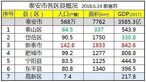 泰安城区人口_名单公示 泰安又有509人喜提 技能提升补贴 ,快看看你在不在名单