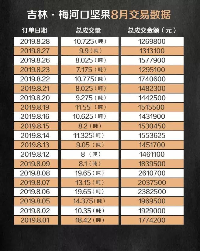 盛京棋牌官网历史记录P2C产业电商农产品交易日报190828