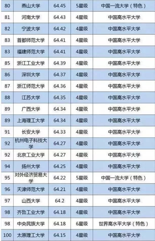 2019国内大学排行榜_2019中国大学排行榜公布 浙大排名超越北大
