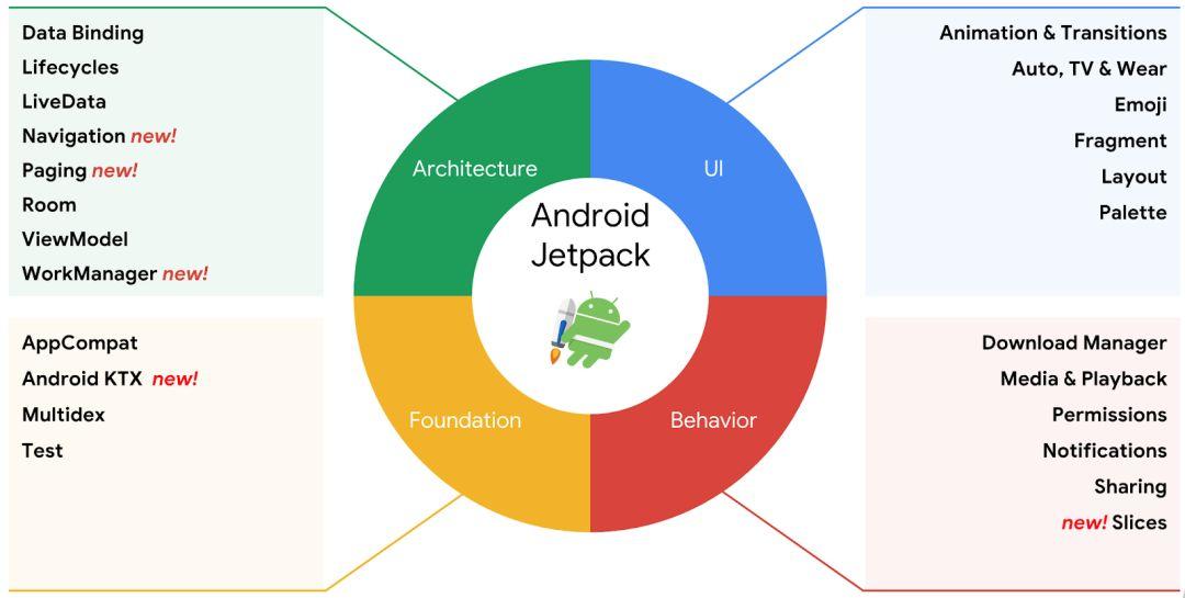 一文带你了解 Android Jetpack | 开发者说·DTalk