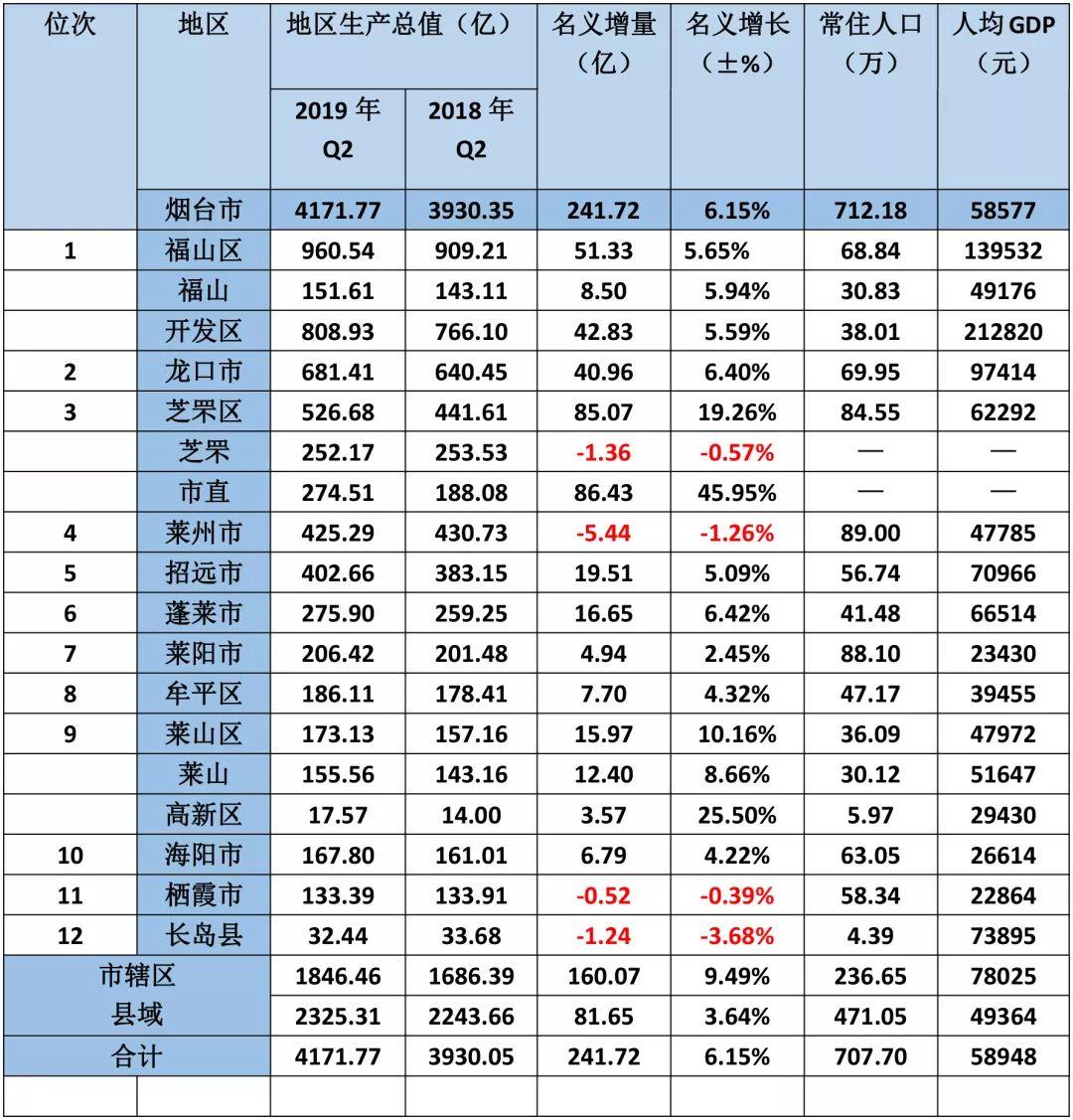 福逮各市人均Gdp_2019人均gdp市排名