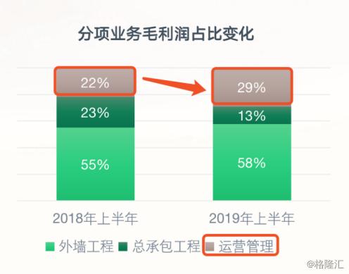 中国建筑兴业)转型战略成效初见,低估价值与想象空间并存
