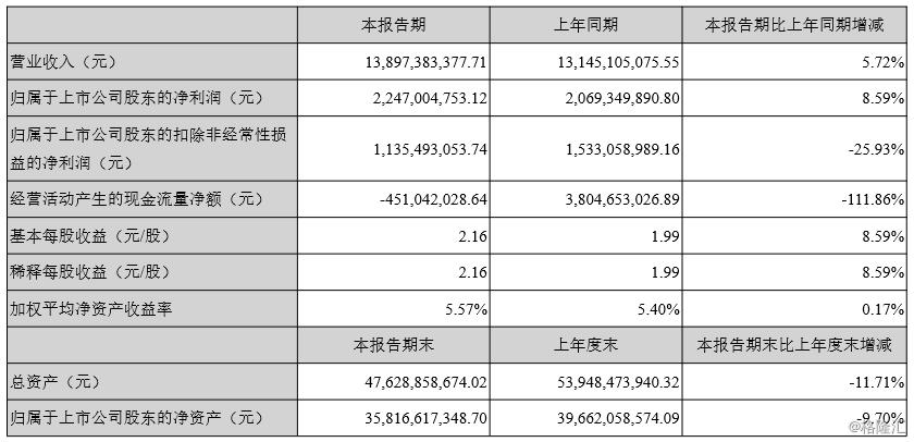 云南白药(000538.SZ)中期扣非同比下滑25.93% 百年品牌能否永葆活力?