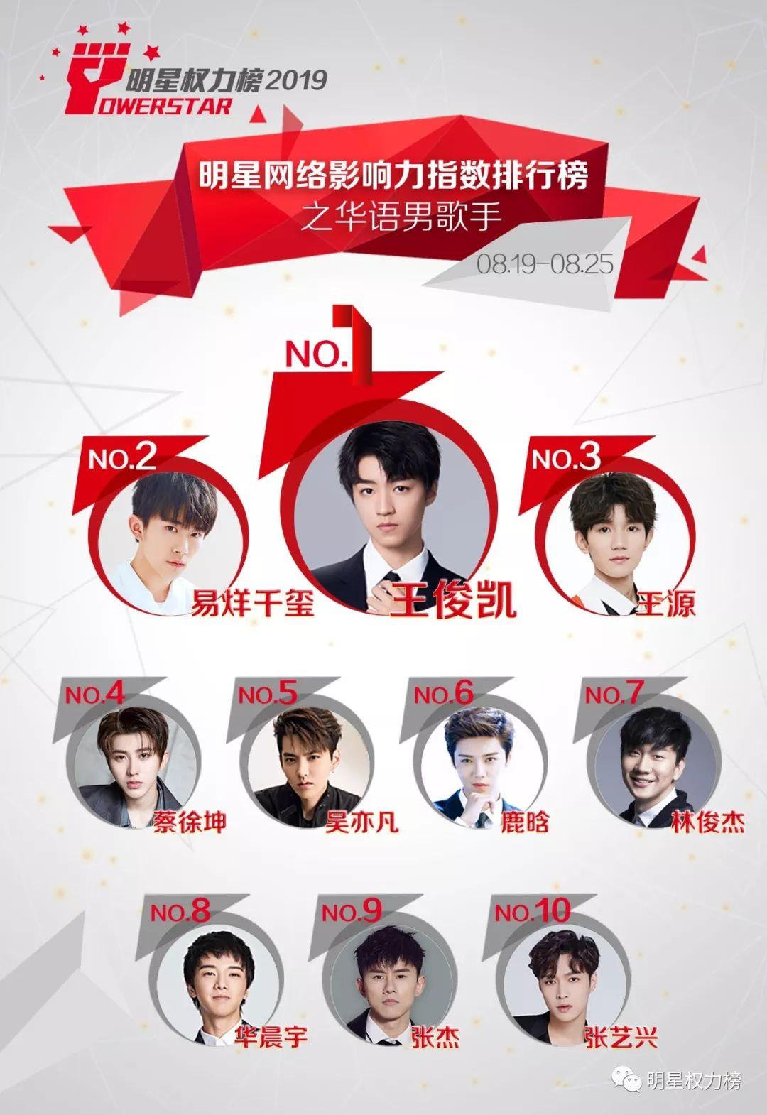 明星网络影响力指数排行榜第214期榜单之华语男歌手Top10