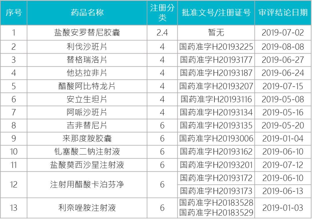 盐酸阿莫罗芬甲_中国生物制药半年报:恩替卡韦销量下降,来那度胺卖了 1 个亿 ...