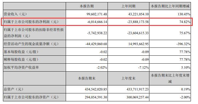 深南股份上半年亏损601万 继续压缩类金融业务规模