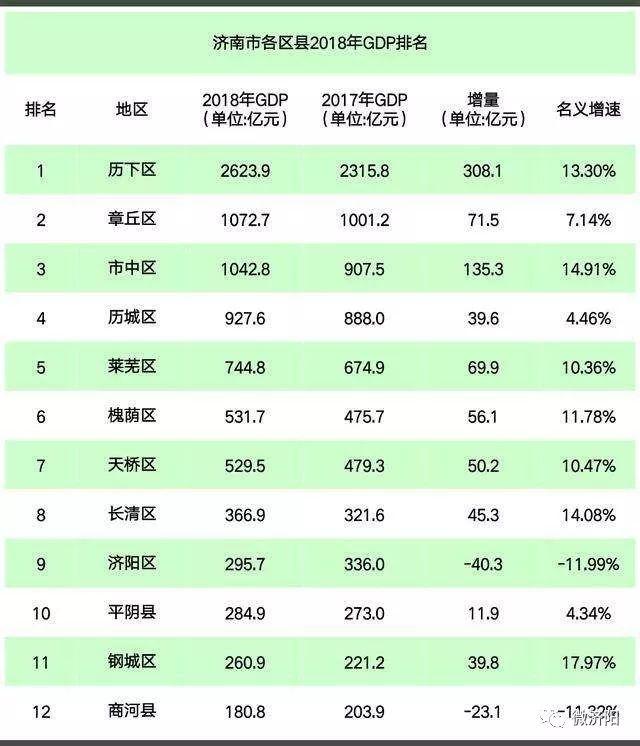 济南2020区县gdp_济南各区县2020年GDP公布了 5个大涨,1个下降
