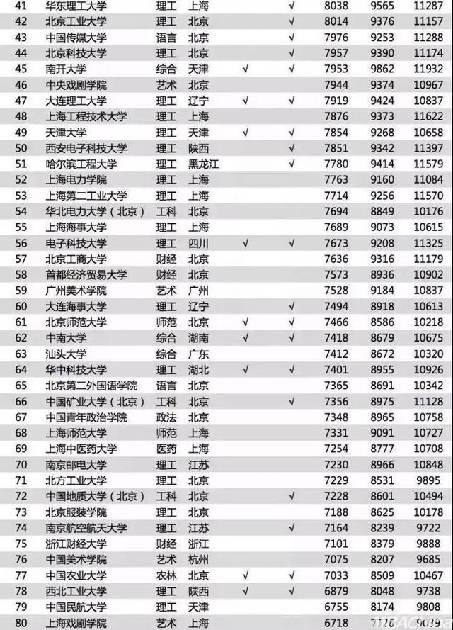 2019电子类大学排行榜_2019中国特色型大学排名