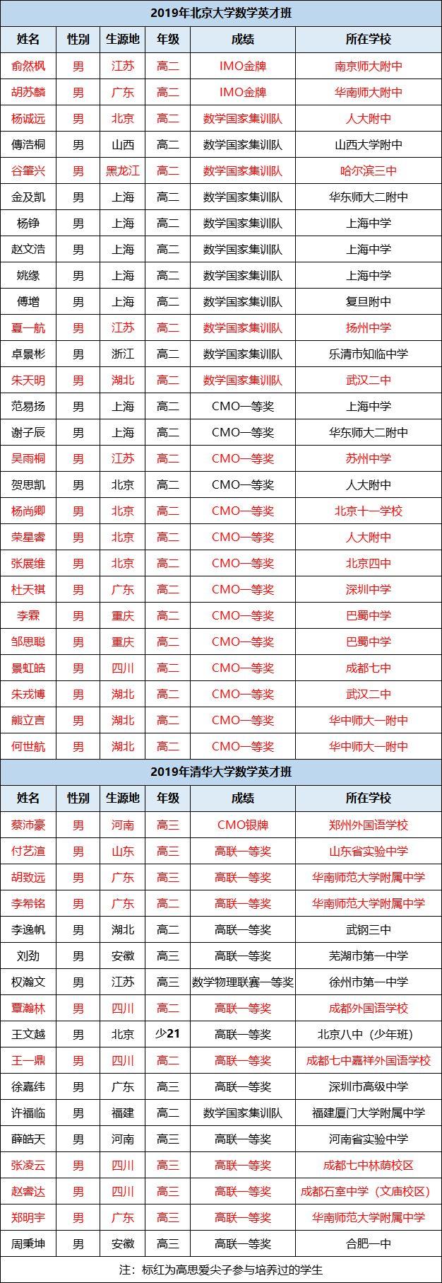 原创            清华北大2019年数学英才班名单发布!录取学生竞赛成绩至少一等奖