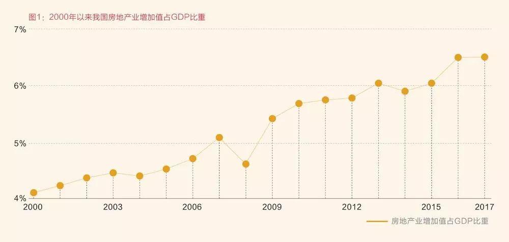 房地产行业占gdp_历史中国gdp世界占比