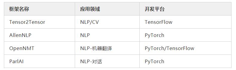 三两下实现NLP训练和预测,这四个框架你要知道