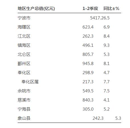 慈溪gdp数据_前三季度GDP,慈溪首次超越鄞州(2)