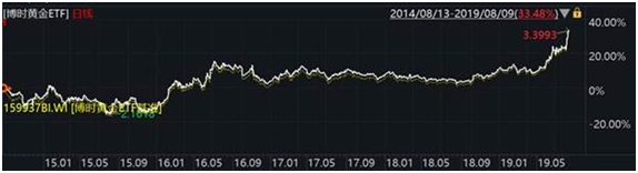 博时黄金ETF半年报发布 黄金市场或迎配置窗口期