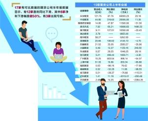 """期货业""""中考""""揭晓:利润普降 中小公司难难难"""