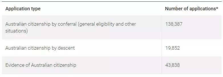 桂冠签证专家|入籍申请量大增!审理加速!入籍政策及最新动态解读