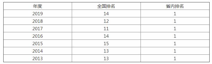 这所985由3所重点大学合并而成,省内排名第一,全国排名十四